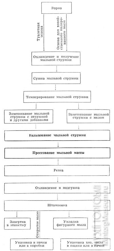 Схема производства